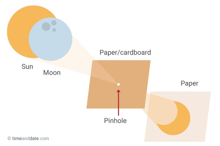 pinhole-projector-diy